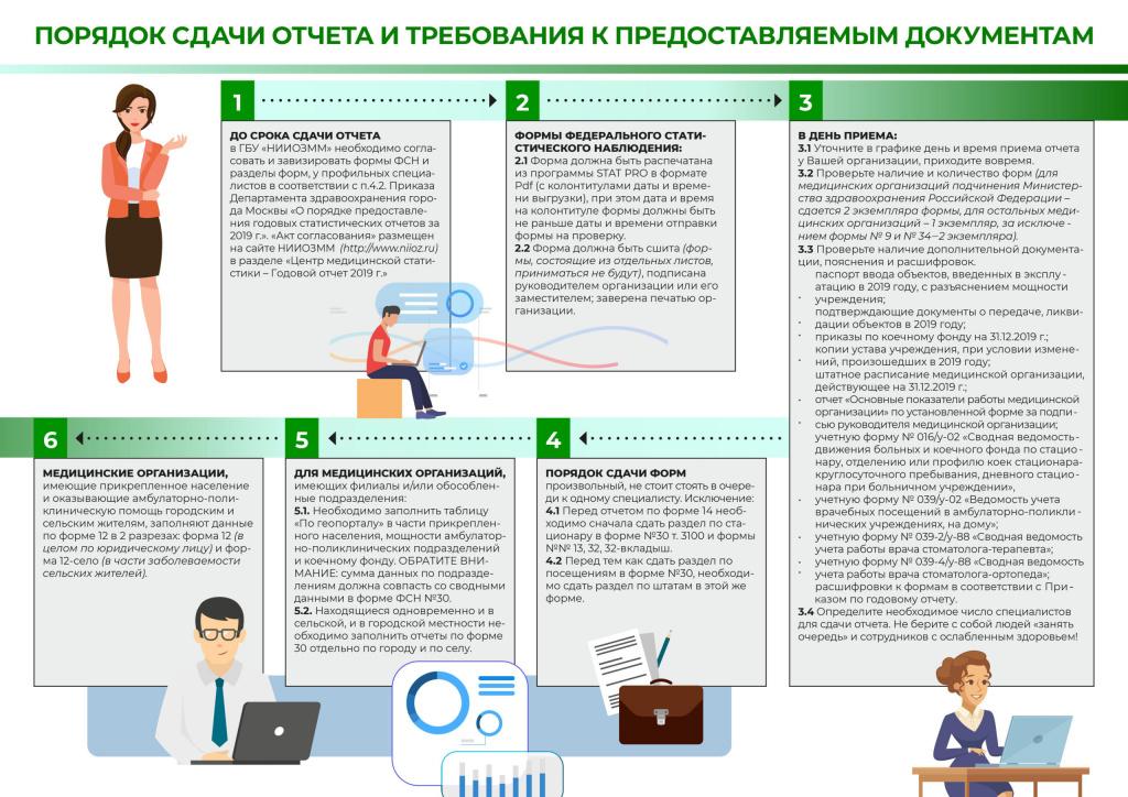 Порядок сдачи отчета и требования к предоставляемым документам
